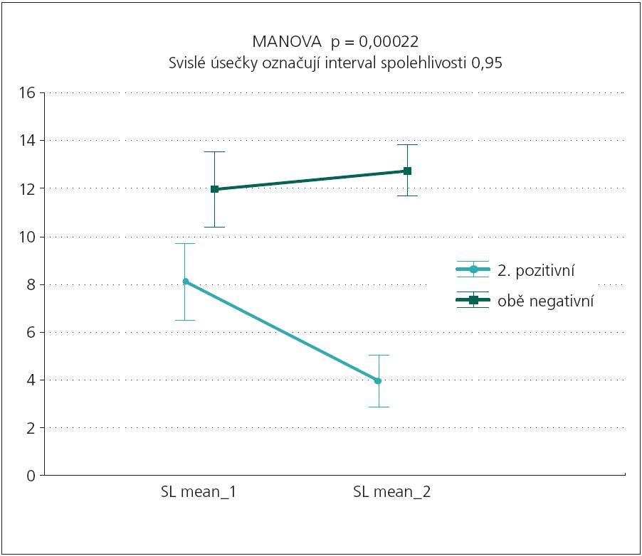 """Průměrné latence usnutí nemocných ve skupinách """"NEG/POZIT"""" a """"NEG/NEG"""" v prvním a druhém MSLT."""