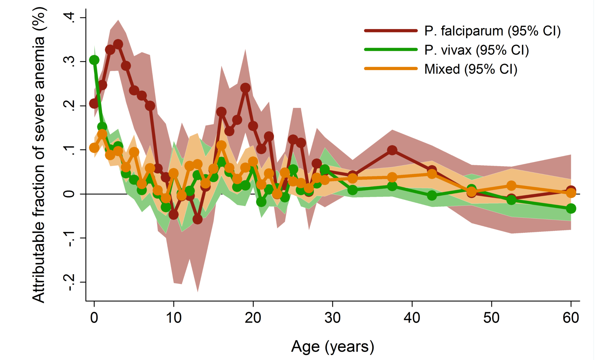 Adjusted population attributable fractions of severe anemia (hemoglobin &lt;5 g/dl) by <i>Plasmodium</i> species and age.