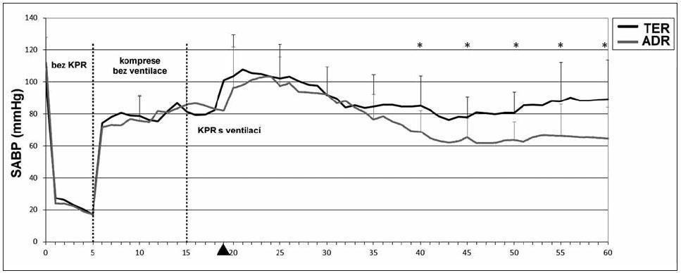Systolický aortální tlak (SABP) Plná šipka znázorňuje čas podání terlipresinu (skupina TER), respektive placeba (skupina ADR). KPR – kardiopulmonální resuscitace, *p <0,05