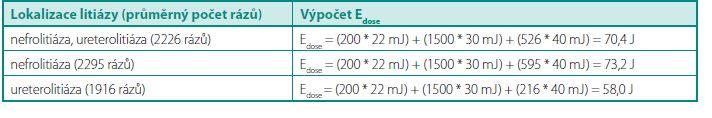 Výpočet E<sub>dose</sub> Table 2. Assessment of E<sub>dose</sub>