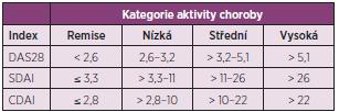Rozsahy aktivity choroby podle nejčastěji používaných kompozitních indexů.