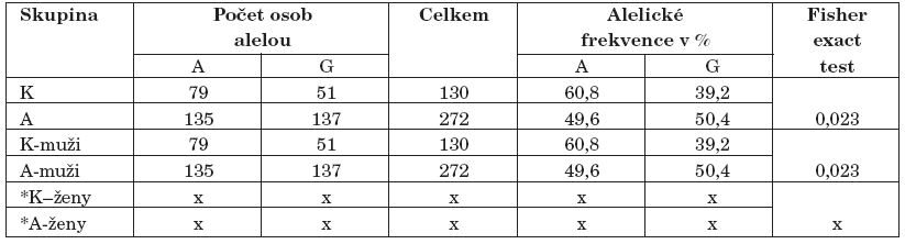 Výsledky genotypizace A/G polymorfismu genu pro MAO-B (K–kontroly, A–alkoholici).