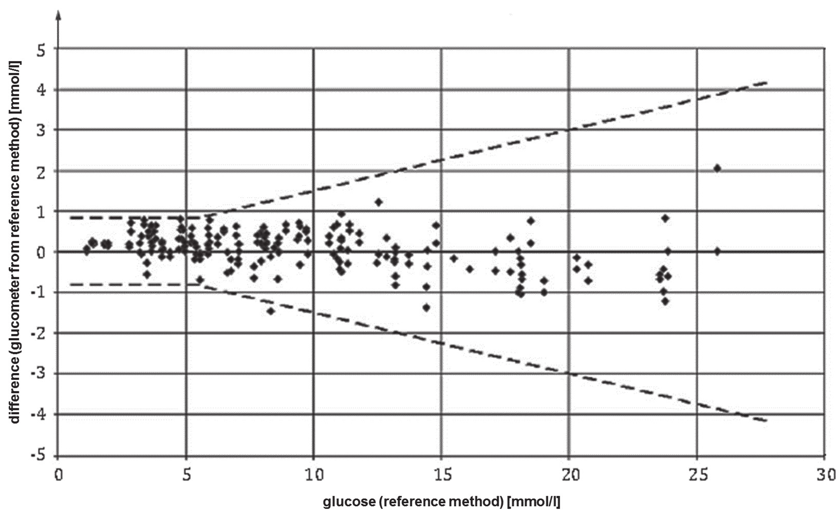 Fig. 1. Graphical presentation of differences glucometr results from reference method. Dashed lines show required maximal values of total errors according to ISO 15197:2013