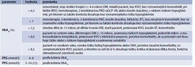 Tab. 5.2 | Odporúčania SDS pre cieľové hodnoty parametrov glykemickej kontroly