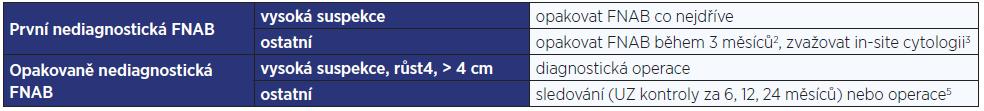Další postup u výsledku FNAB Bethesda I. Riziko malignity činí 2–4 %<sup>1</sup>.