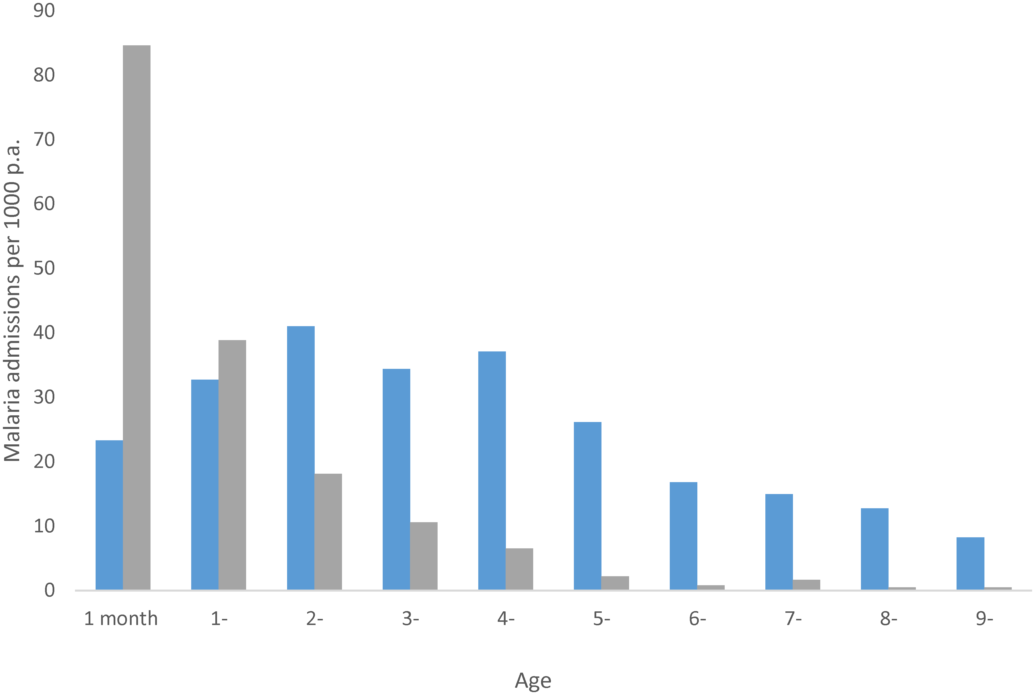 "Annual age-specific rates of malaria admissions to hospital from communities where the prevalence of infection is circa 75% (grey bars) and circa 30% (blue bars); <i>x</i>-axis starts at 1–11 months of age and year since last birthday thereafter; adapted from [<em class=""ref"">9</em>]."