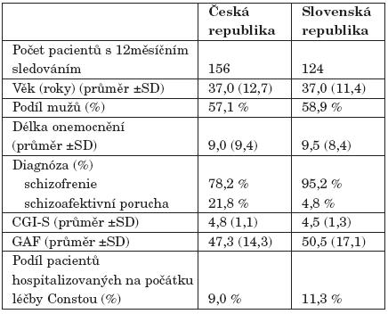 Vývoj dávkování Consty v souboru ze Slovenské republiky.