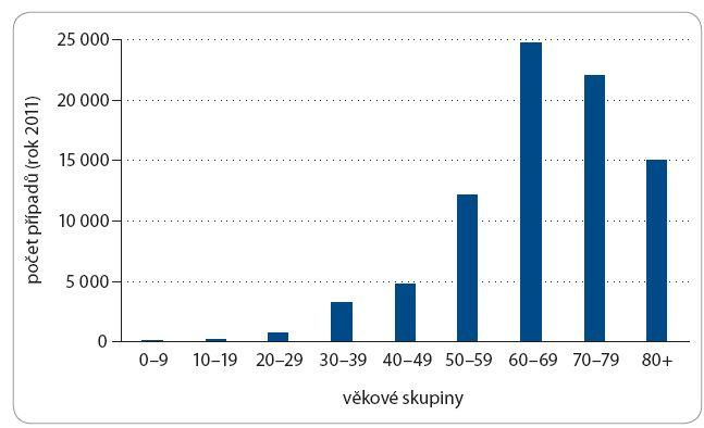 Výskyt nádorů v ČR podle věku (rok 2011; zdroj: ÚZIS ČR, informace č. 25/2014).