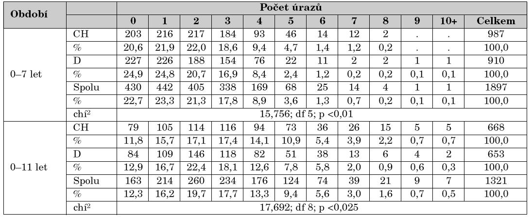 Počty úrazů dětí v kumulovaných věkových obdobích 0–7 a 0–11 let, podle pohlaví. Čistě longitudinální soubor.