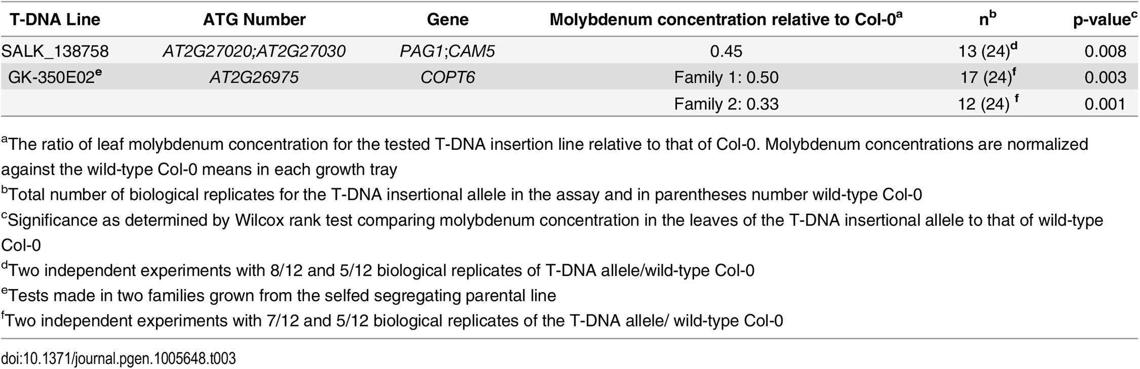 T-DNA insertion lines with significant associations to the mean leaf molybdenum concentrations.