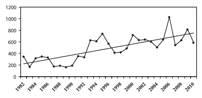 Trend výskytu onemocnění klíšťovou encefalitidou v období 1982–2010, zdroj SZÚ, Epidat Fig. 1. Trend in cases of tick-borne encephalitis in 1982–2010 Source: National Institute of Public Health, Epidat