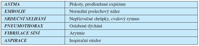 Diferenciální diagnostika fyzikálního nálezu plic