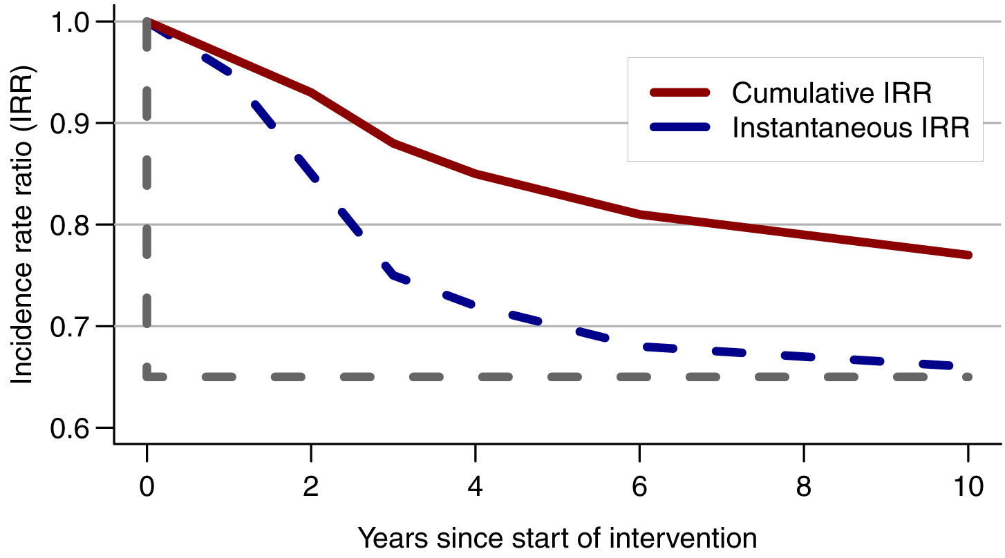Consequence of measuring HIV incidence over the whole trial duration.