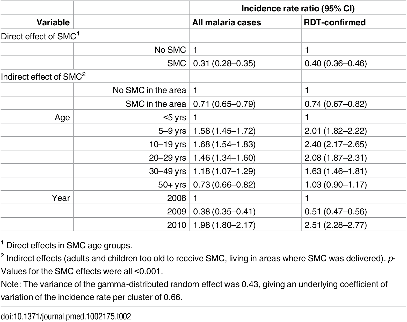 Rate ratios for the effect of SMC on the incidence of malaria.
