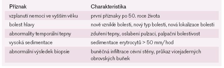 Diagnostická kritéria velkobuněčné arteritidy podle Americké revmatologické společnosti.