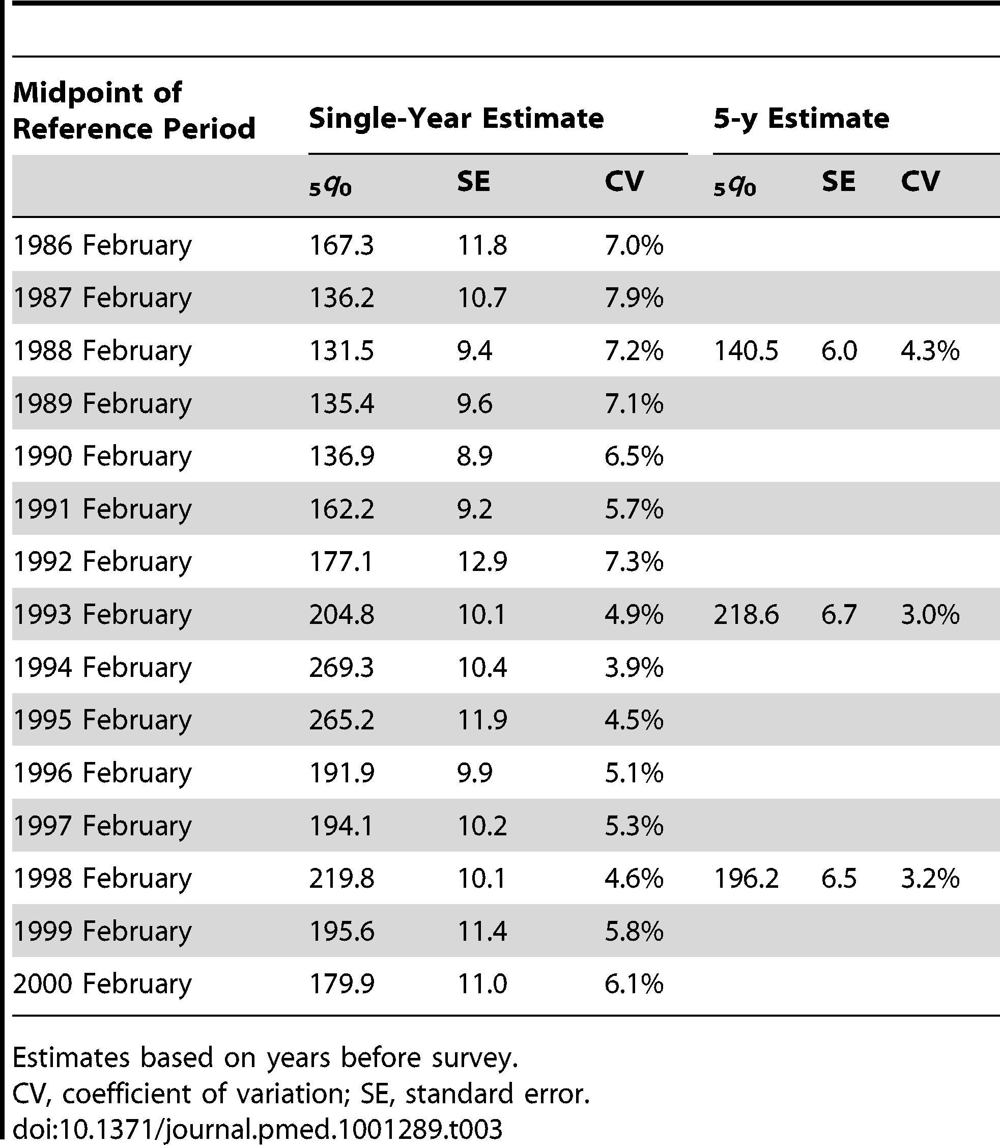 Single-year and 5-y estimates of <sub>5</sub><i>q</i><sub>0</sub> and standard errors for the Rwanda 2000 DHS survey.