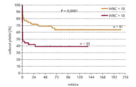 Počty leukocytů (hranice WBC 10 × 10<sup>9</sup>/l) a OS.