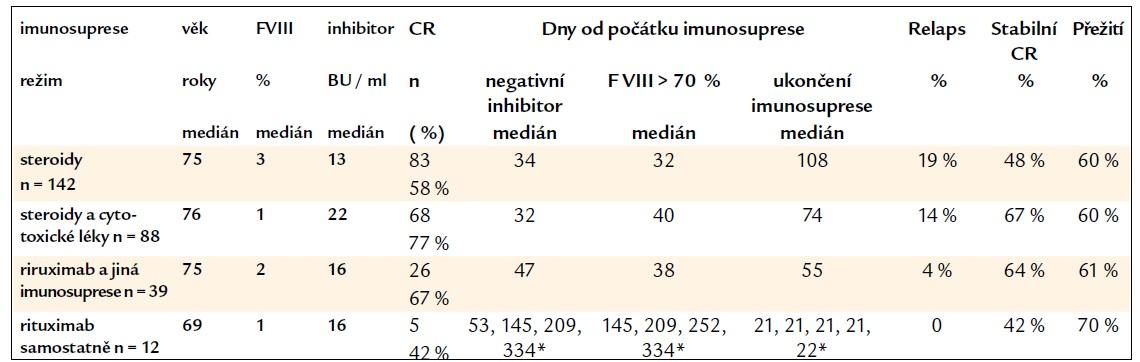 Výsledky imunosuprese různými režimy dle EACH2 registru.
