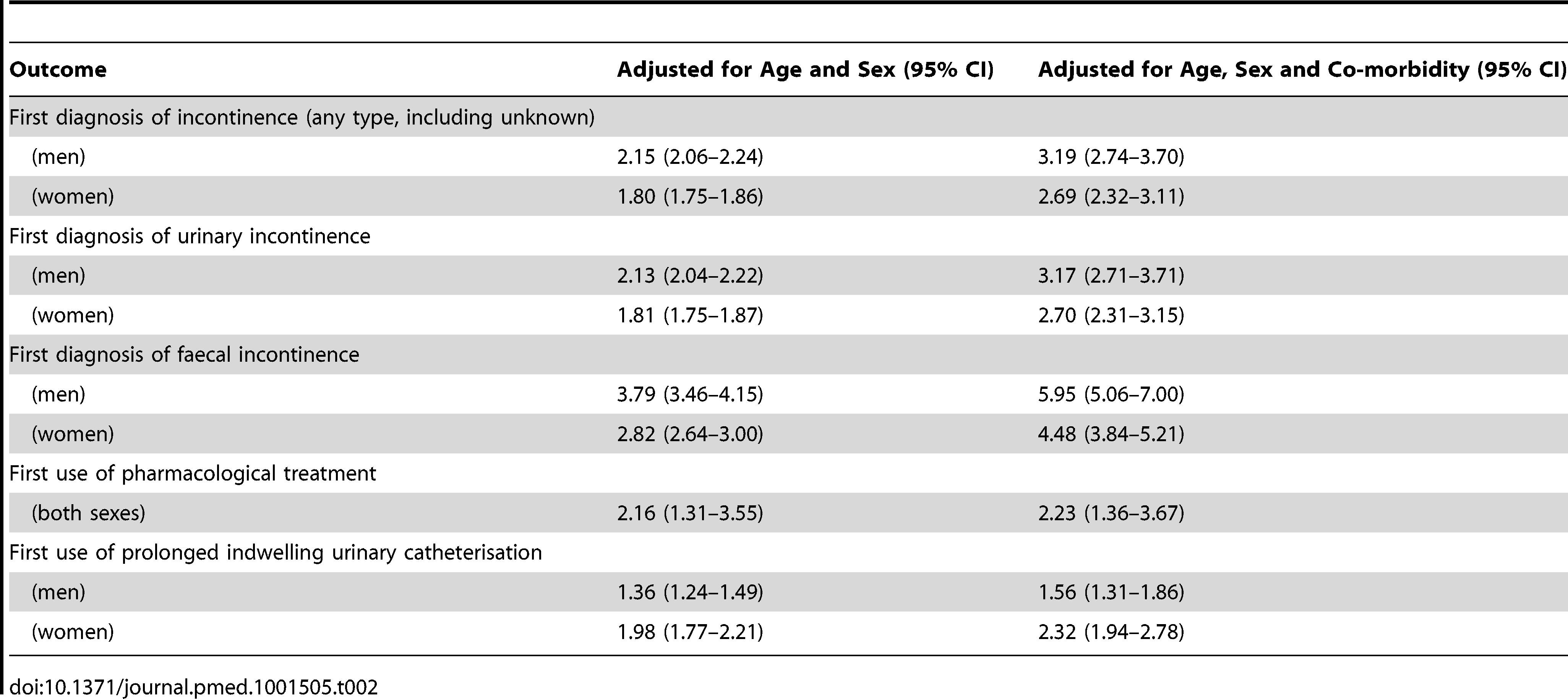Rate ratios, comparing the dementia and non-dementia cohorts.