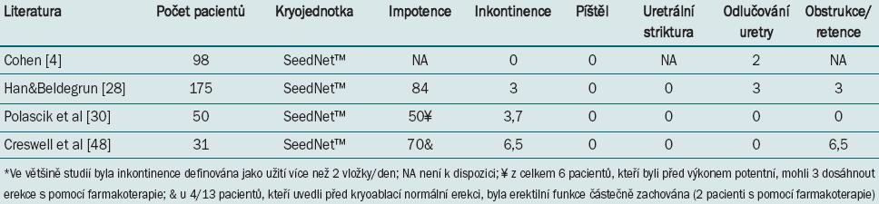 Míra výskytu komplikací (%) po primární kryoablaci prostaty s užitím systému třetí generace.