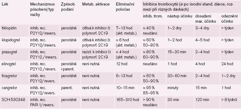 Srovnání účinku nejvýznamnějších nových protidestičkových léků.