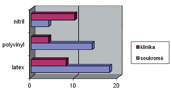 Zastoupení používaných rukavic podle druhu materiálu