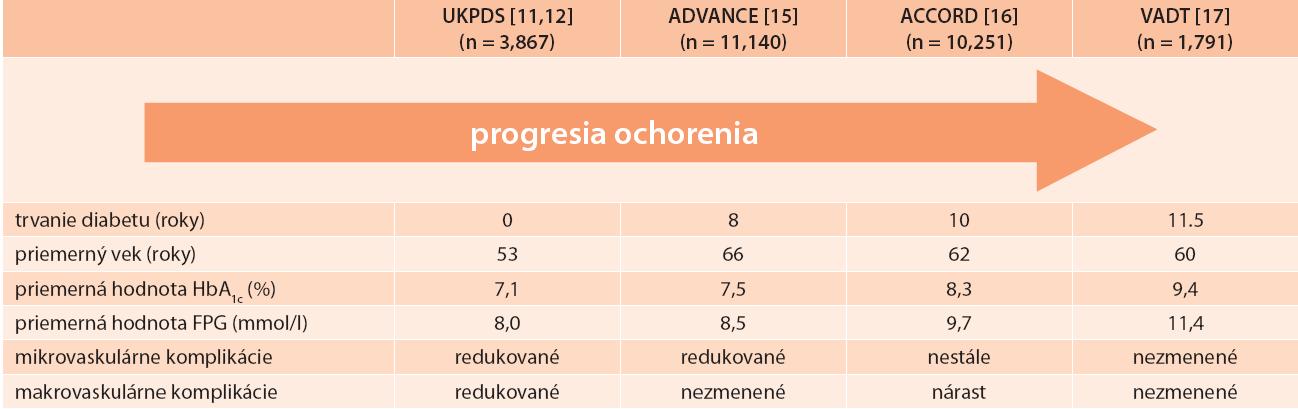 Efekt skorej verzus neskorej glykemickej intervencie vo veľkých klinických štúdiách. Modifikované podľa [12].