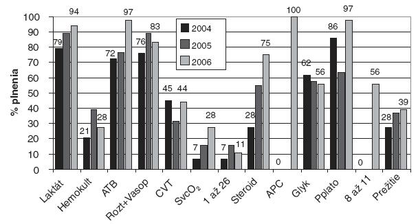 Plnenie odporúčaných kritérií v celom súbore pacientov po rokoch