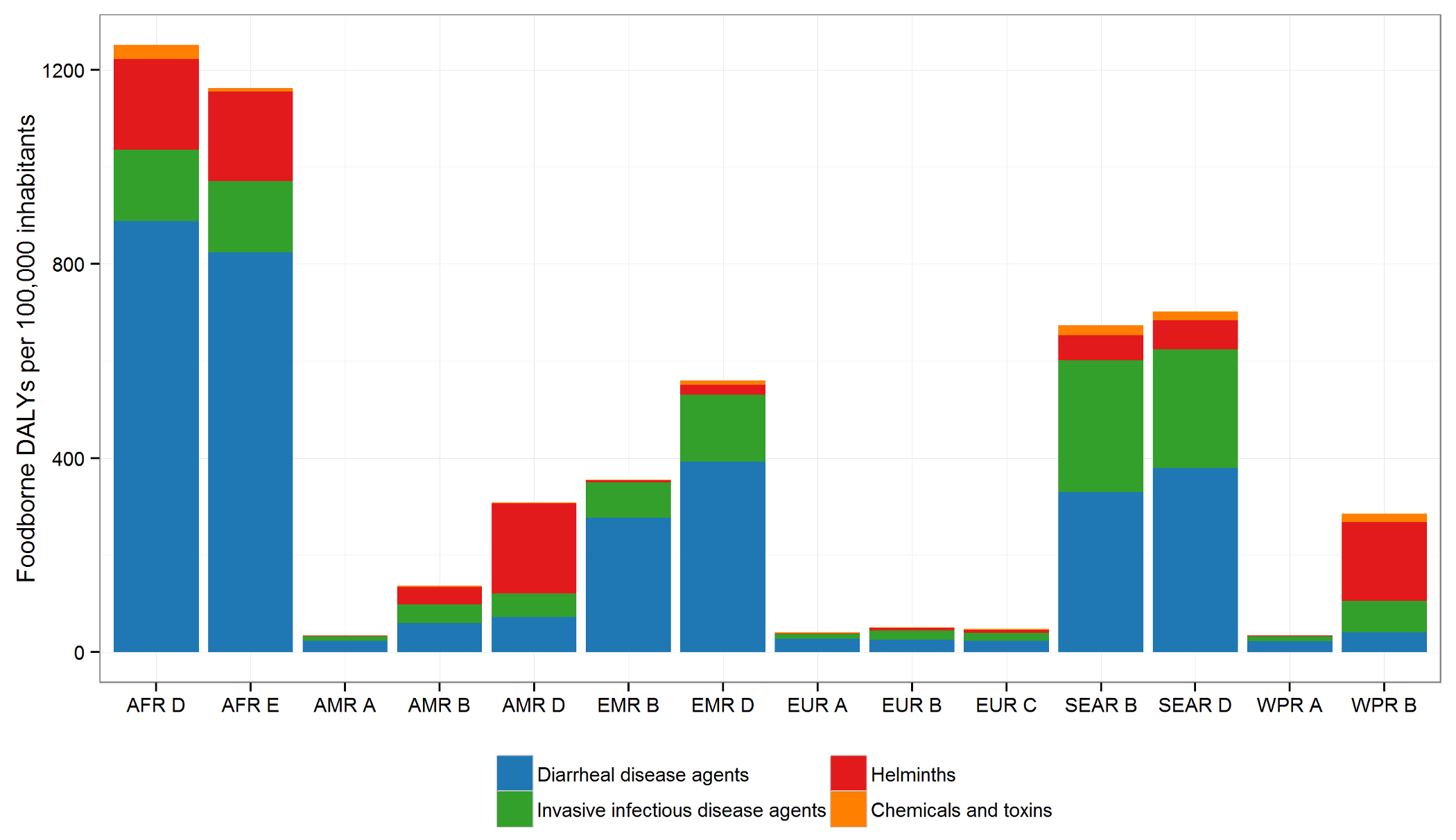 The global burden of foodborne disease (DALYS per 100,000 population) by hazard groups and by subregion for 2010.