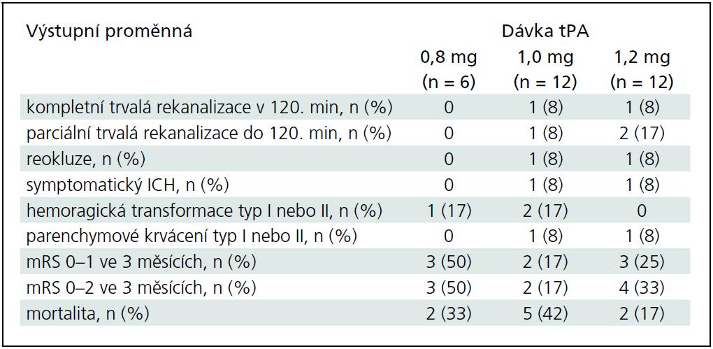 Výsledný stav pacientů léčených dávkami 0,8; 1,0 a 1,2 mg/kg intravenózní tPA.