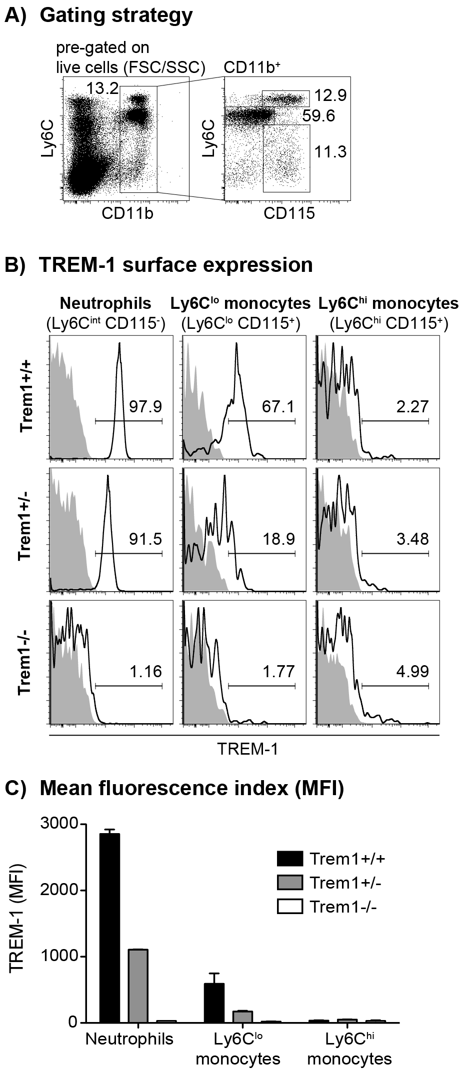 TREM-1 surface expression by peripheral blood myeloid cell subsets from wildtype versus <i>Trem1</i>-deficient mice.