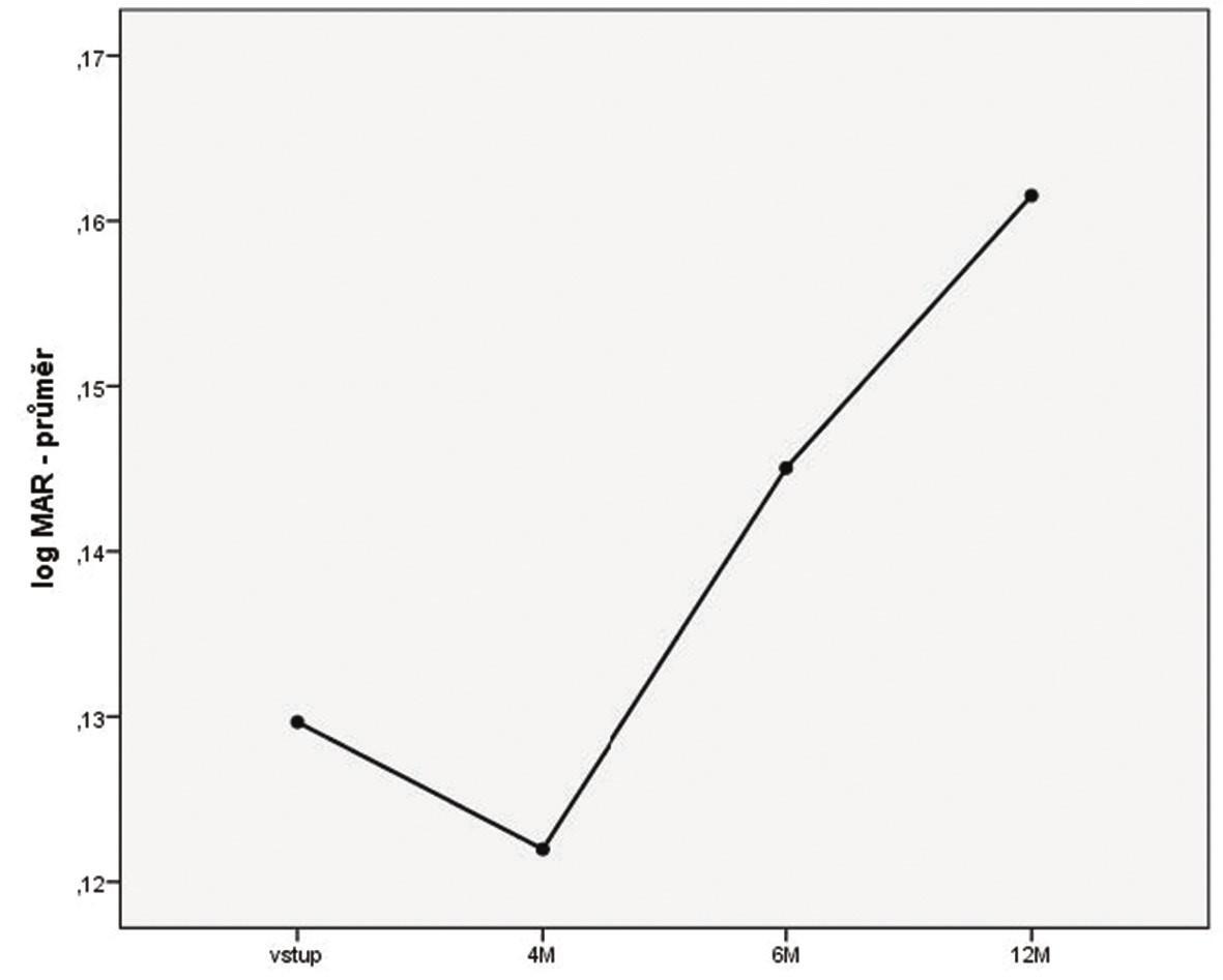 Vývoj průměrné NKZO v jednotlivých intervalech (M – měsíc)