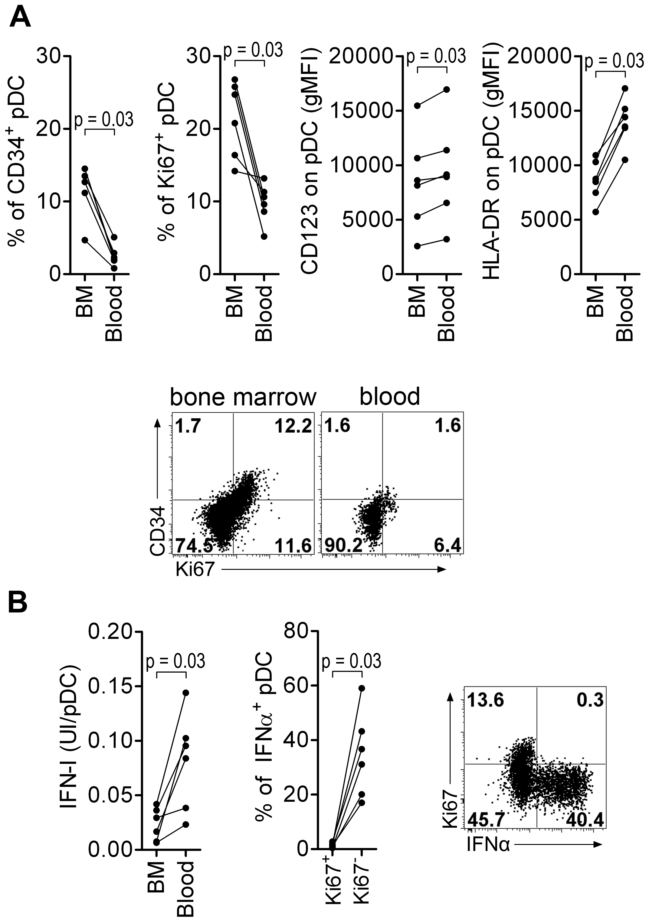 Macaque bone marrow pDC express lower CD123 and HLA-DR, display higher percentages of CD34+ and Ki67+ precursors than blood pDC, and are poor IFN-I producers.