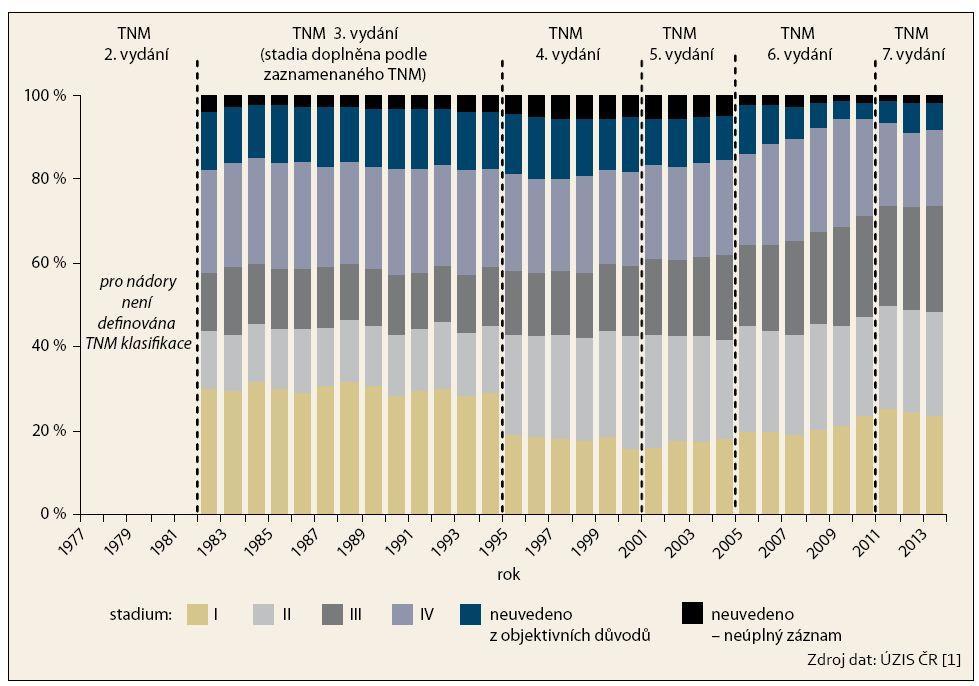 Zastoupení stadií u nově diagnostikovaných zhoubných nádorů kolorekta v České republice. Graph 5. Stage representation in newly diagnosed colorectal cancer in the Czech Republic.
