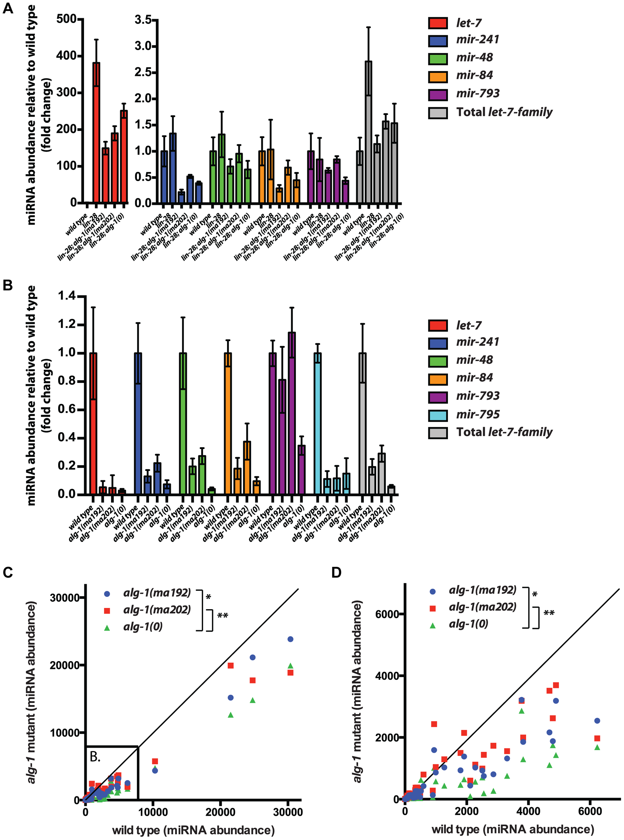 The effect of <i>alg-1</i> mutation on the levels of mature microRNAs in total RNA from L2 larvae using FirePlex miRSelect assay.