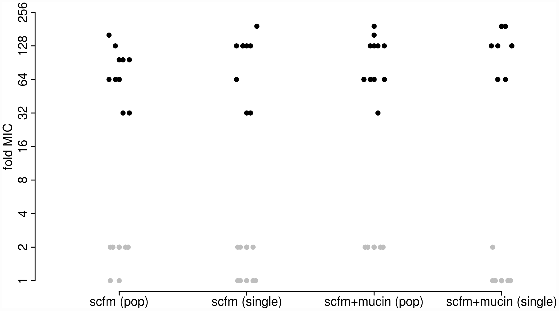 "Minimum inhibitory concentration (MIC) to ciprofloxacin for each of 48 experimentally evolved populations (""pop"") or single gentoypes (""single"")."