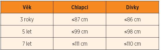 Hranice tělesné výšky pod -2,5 SD při preventivních prohlídkách u chlapců a u dívek (podle výsledků Národního antropologického výzkumu ČR z roku 2001).