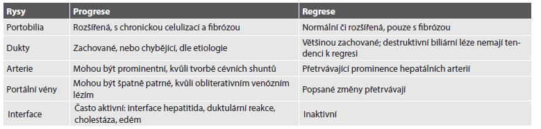 Obecné rysy odlišující progresivní a regresivní fázi chronických jaterních chorob.