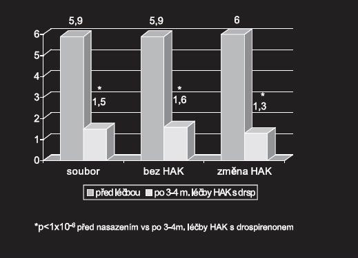 Hodnocení otázek A až E před a po nasazení HAK s drospirenonem