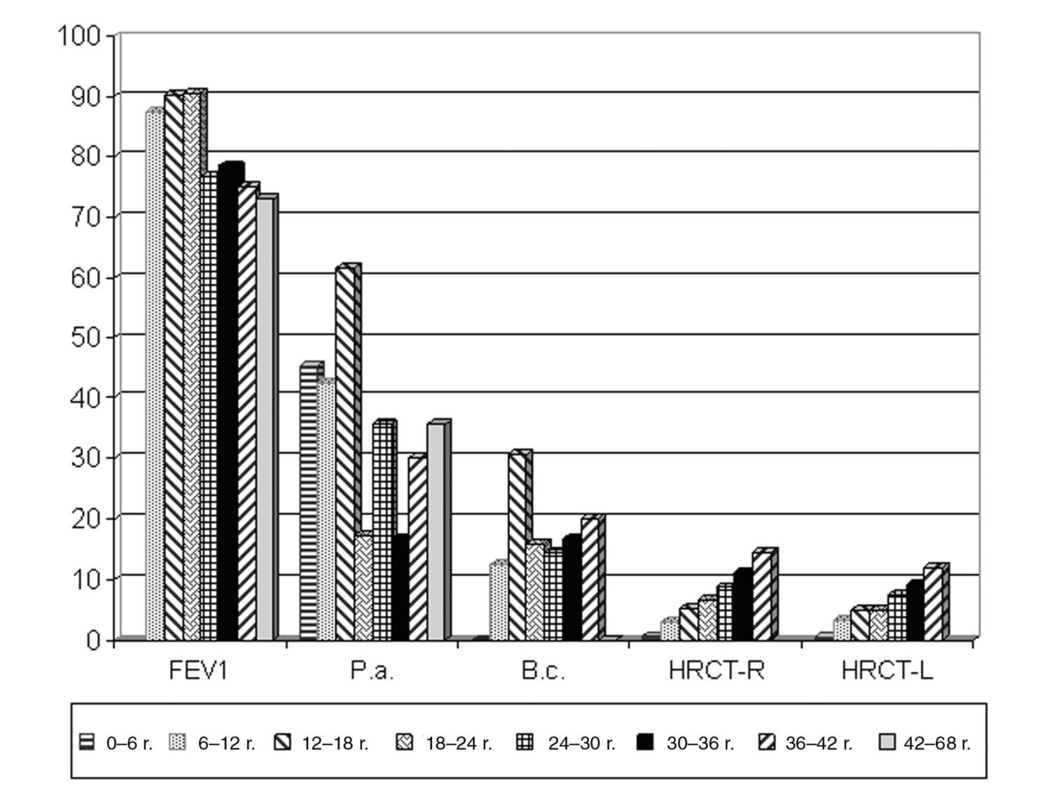 Závažnosť pľúcneho postihnutia v závislosti od veku. Priemerné parametre pľúcnych funkcií sú do veku 18 rokov v norme, u dospelých pacientov v pásme obštrukčnej ventilačnej poruchy ľahkého stupňa. Morfologické zmeny sú kontrolované HRCT vyšetrením každé 2–3 roky a napriek stabilizovaným pľúcnym funkciám je zjavná progresia ochorenia, vyjadrená stagingompodľa Bhalla (maximumbodov pri rozsiahlompostihnutí je 27). Priemerné skóre pre pravé pľúcne krídlo je 6,2, pre ľavé krídlo 5,0 bodov (v registri chýbajú údaje o HRCT u najstarších pacientov). 42,9 % pacientov bolo od priemerného veku 9,3 roka chronicky kolonizovaných Pseudomonas sp., 14,6 % Burkholderia sp. vo veku 15,2 roka. Skratky: FEV1 – jednosekundový úsilný výdych, P.a. – Pseudomonas aeruginosa, B.c. – Burkholderia cepacea, HRCT-R – high resolution CT – pravé pľúcne krídlo, HRCT-L – high resolution CT – ľavé pľúcne krídlo