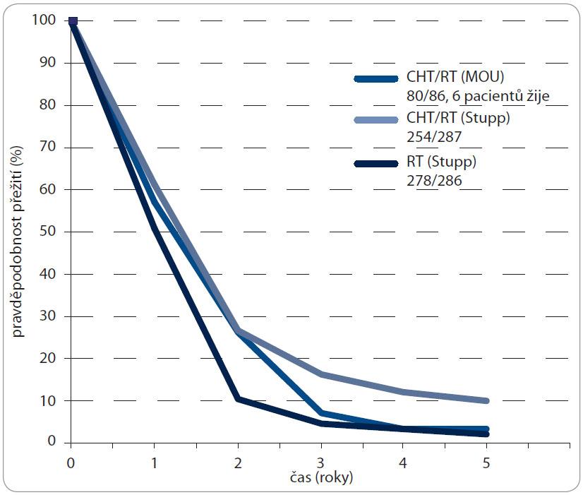 Křivky celkového přežití a orientační srovnání se Stuppovou studií.