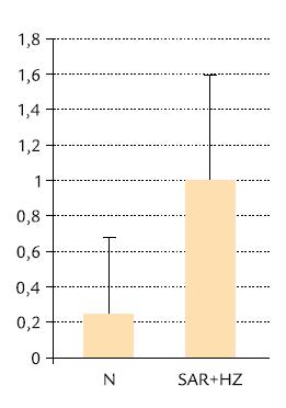 Průměrné počty akutních rejekcí po transplantaci u nemocných s normálním nálezem (N) a změnami SAR + HZ (p < 0,001).