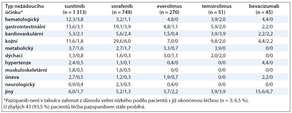 Výskyt nežádoucích účinků – grade I + II / grade III + IV (v procentech).