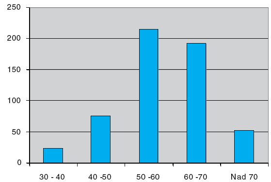 Věkové rozložení 558 posudkových lékařů k 31. 12. 2008 (zdroj MPSV)
