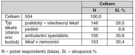 Struktura souboru respondentů