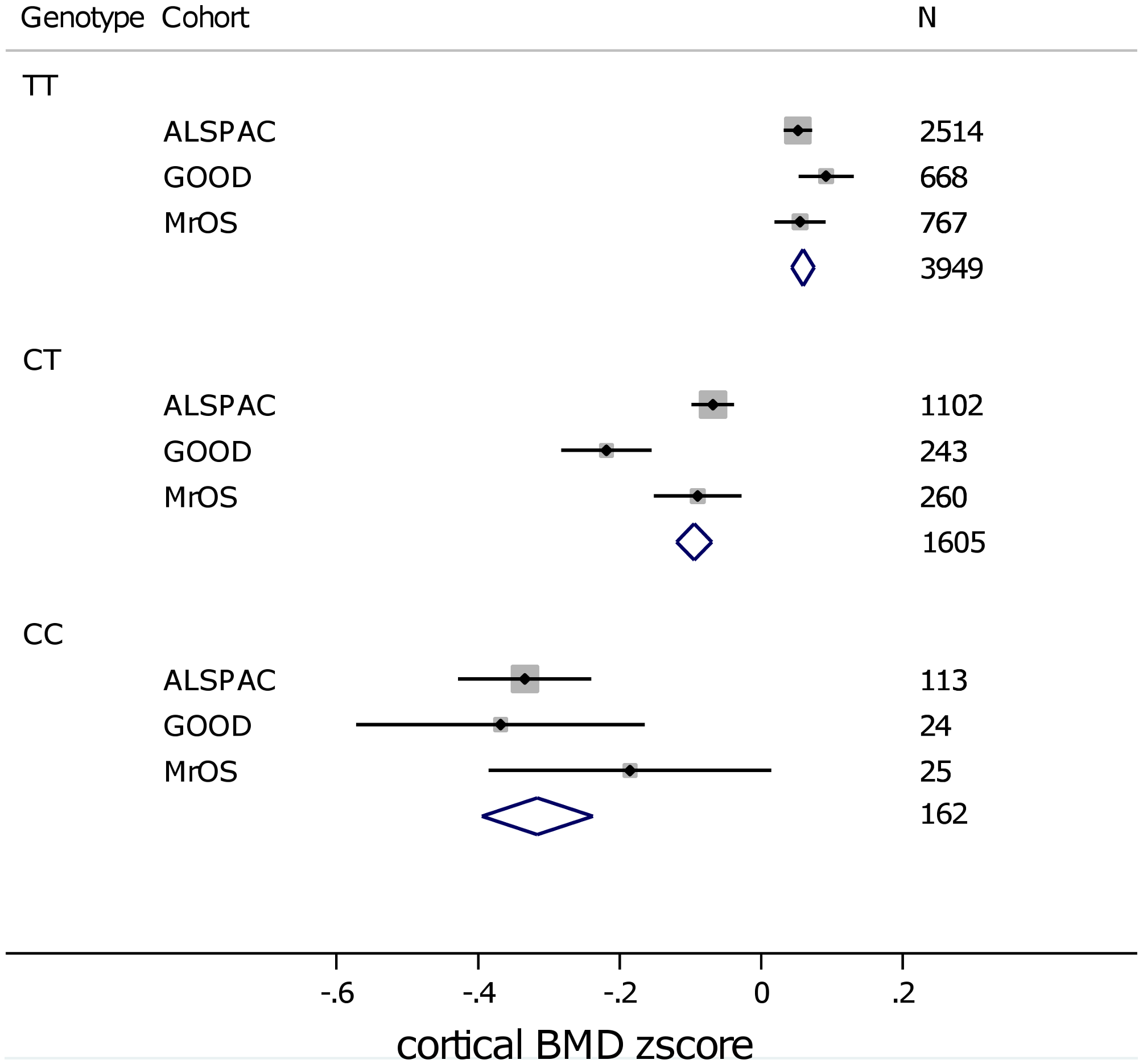 Mean (and standard error) BMD<sub>C</sub> z-scores per rs1021188 genotype in each of the cohorts.