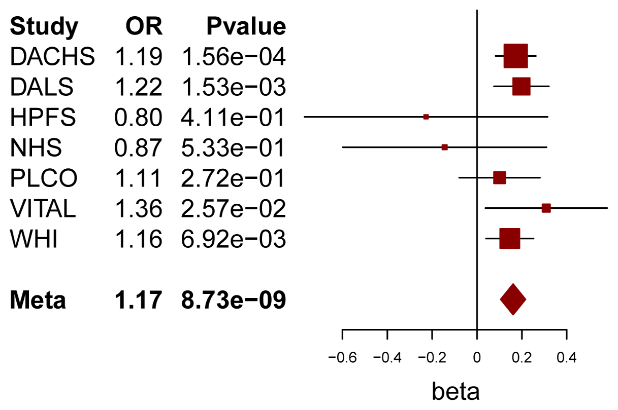 Forest plot for meta-analysis of interaction analysis for rs4143094 and processed meat.
