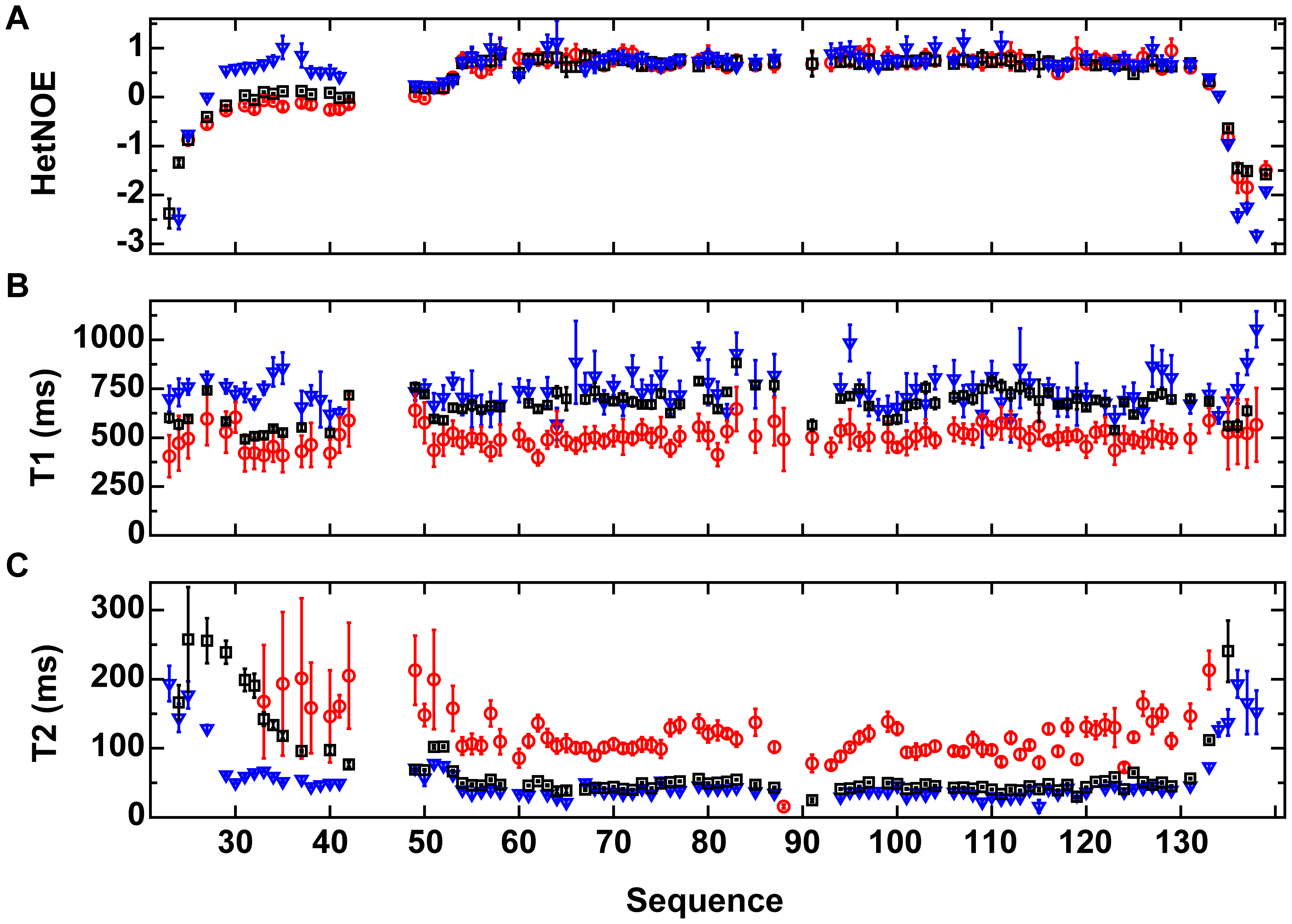 <sup>15</sup>N relaxation data for VirB7<sub>XAC2622_24–139</sub>.