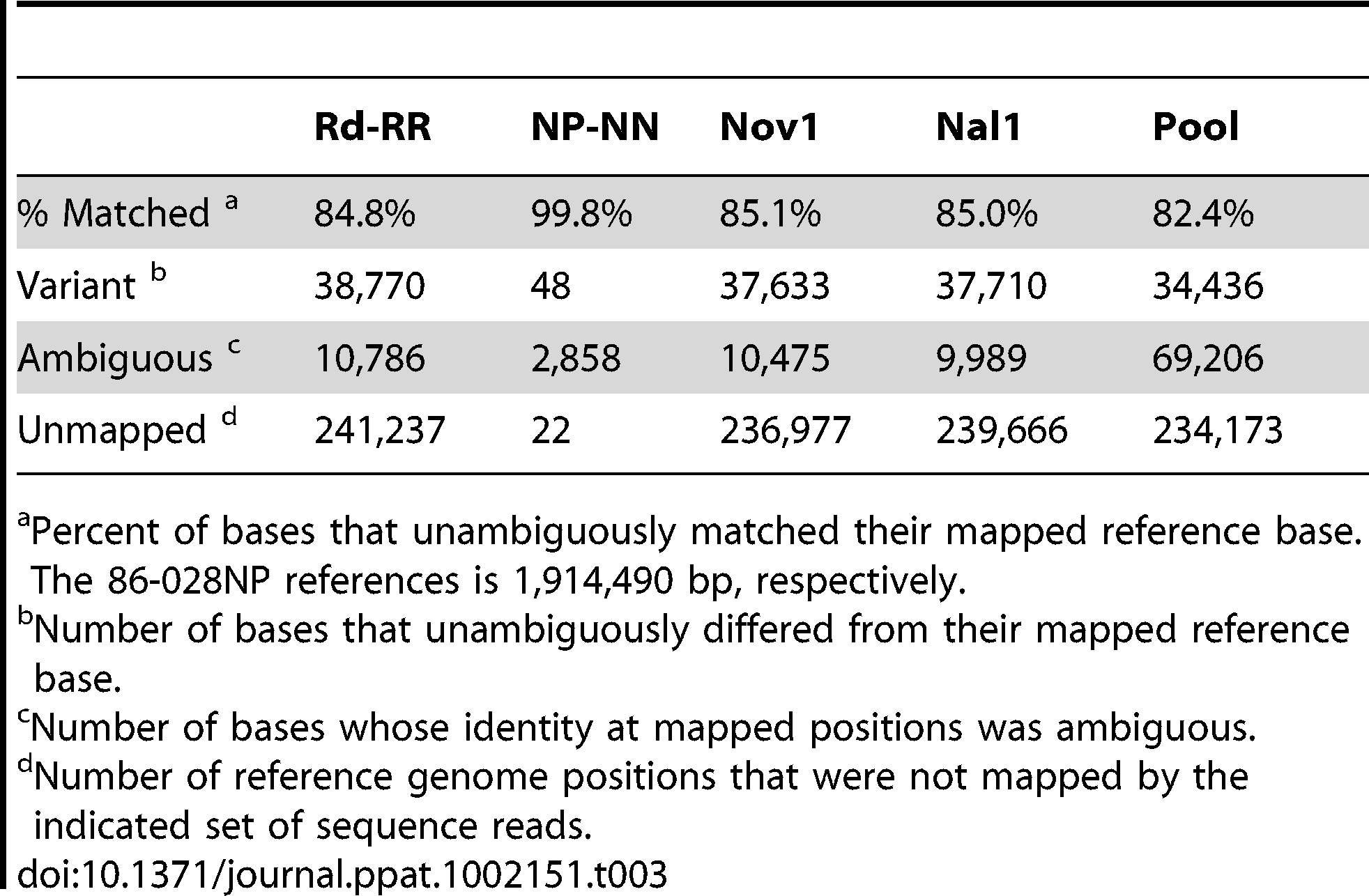 Summary of read mapping to 86-028NP.