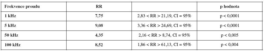 Relativní rizika vývoje OHSS pro jednotlivé frekvence proudu při poklesu hodnot impedancí